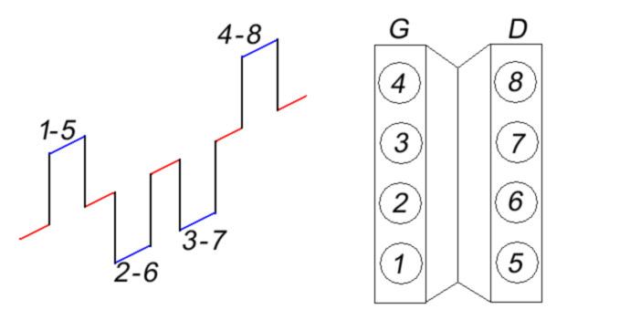 ordre d u0026 39 allumage 1  u00e0 8 cylindres   explications