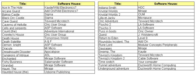 combien de jeux d 39 aventure sur oric. Black Bedroom Furniture Sets. Home Design Ideas