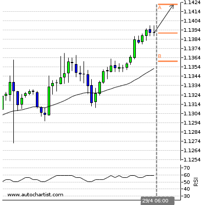 Forex Report Euro Under Pressure | Soccer Daily