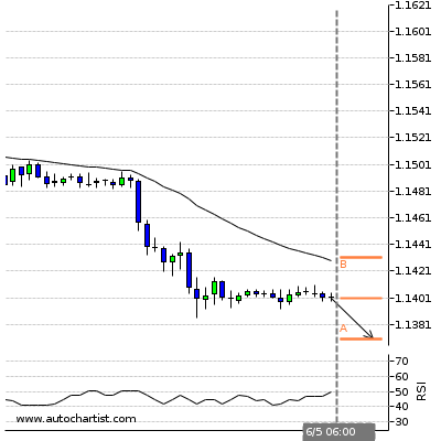 Forex Daily Trading Report