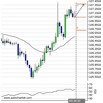 Analisi Tecnica Forex: report 23-apr-16 - Imparare TradingImparare ...