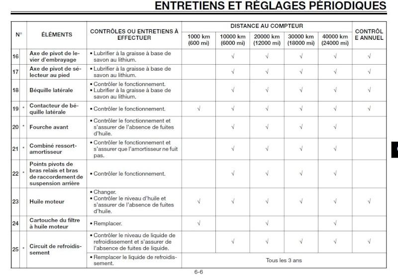 Pression Pneu 600 Bandit : entretien intermediaire ~ Gottalentnigeria.com Avis de Voitures
