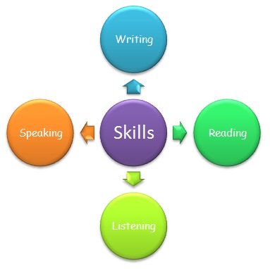 importance of english communication proficiency Importance of english language communication english is a language which is important, useful and helpful for every citizen in today's world by learning english language, we can develop four important skills like.